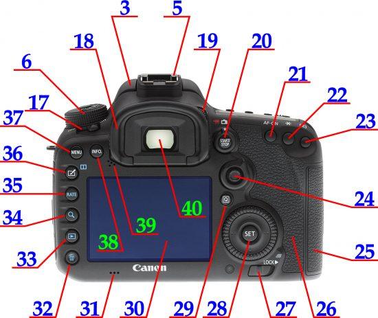 Canon EOS 7D Mark II zezadu | ovládněte svojí zrcadlovku | moje Tajemno